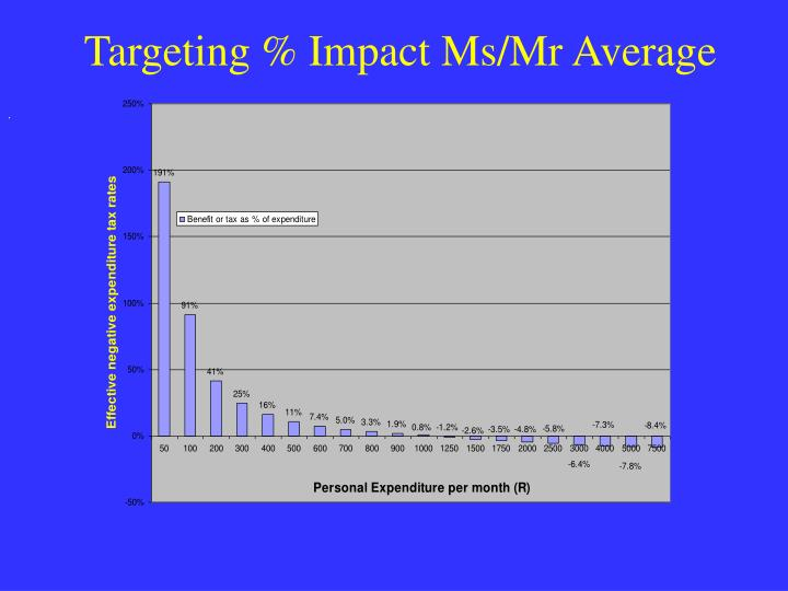 Targeting % Impact Ms/Mr Average