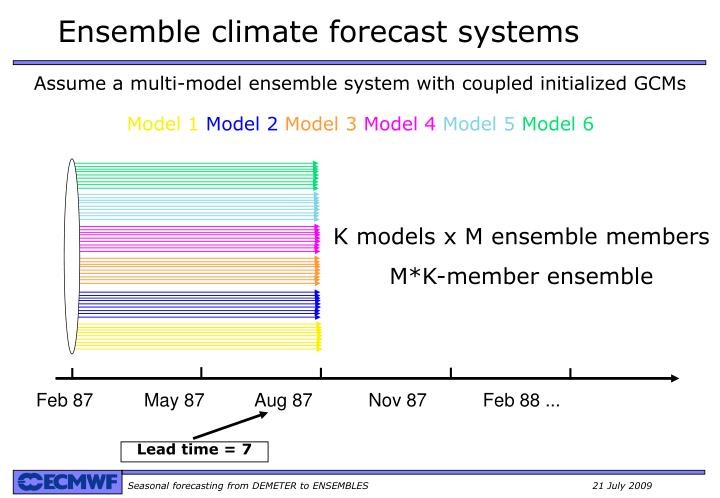 Assume a multi-model ensemble system with coupled initialized GCMs