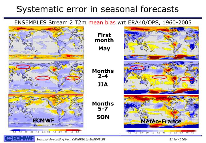 Systematic error in seasonal forecasts