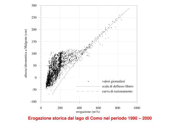 Erogazione storica dal lago di Como nel periodo 1990 – 2000