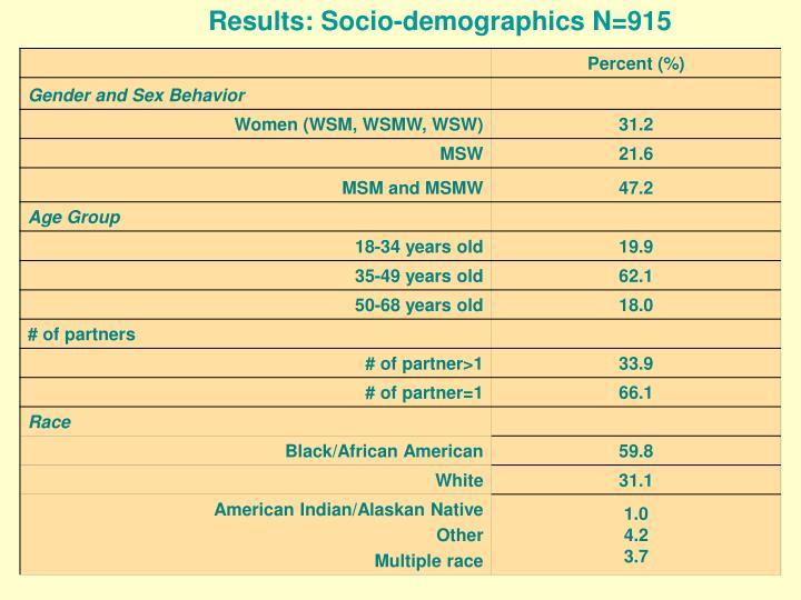 Results: Socio-demographics N=915