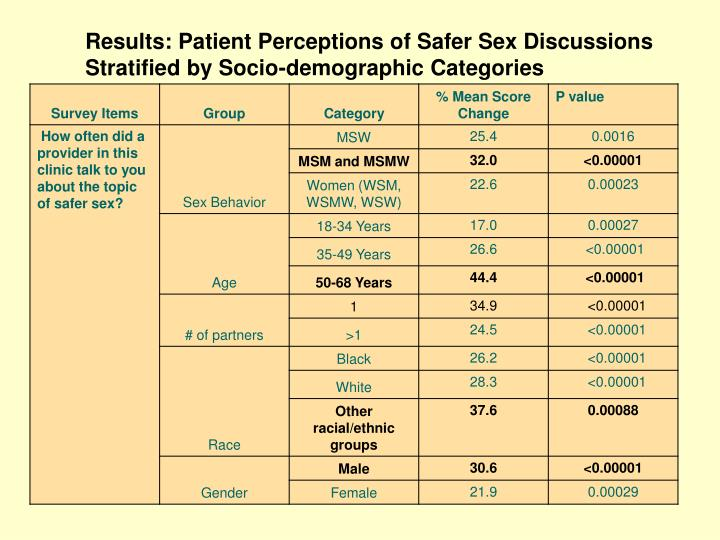 Results: Patient Perceptions of Safer Sex Discussions Stratified by Socio-demographic Categories