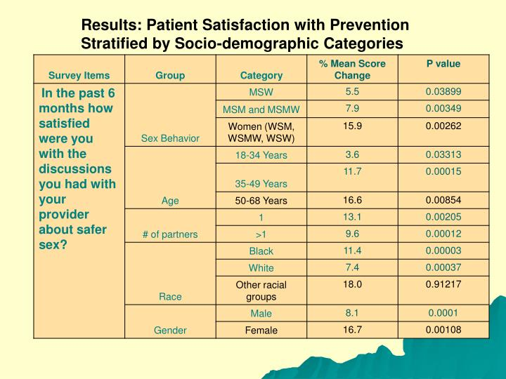 Results: Patient Satisfaction with Prevention Stratified by Socio-demographic Categories