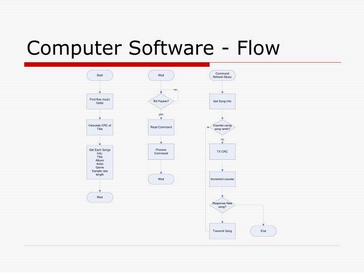Computer Software - Flow