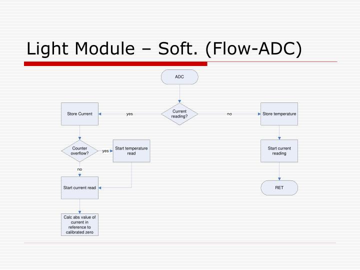 Light Module – Soft. (Flow-ADC)