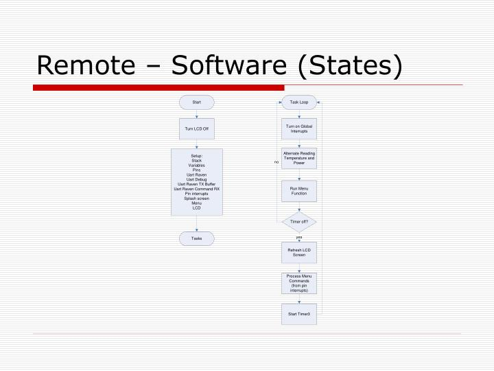 Remote – Software (States)