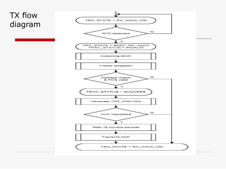 TX flow diagram