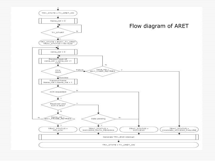Flow diagram of ARET