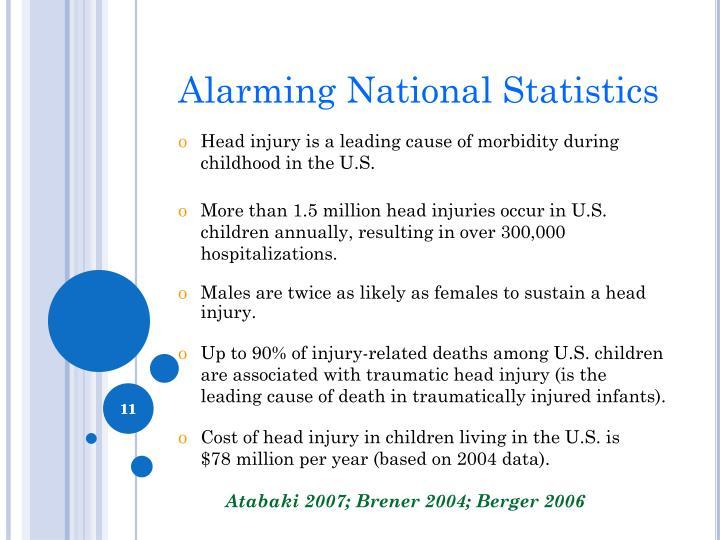 Alarming National Statistics