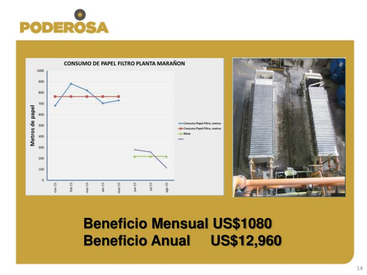 Beneficio Mensual US$1080