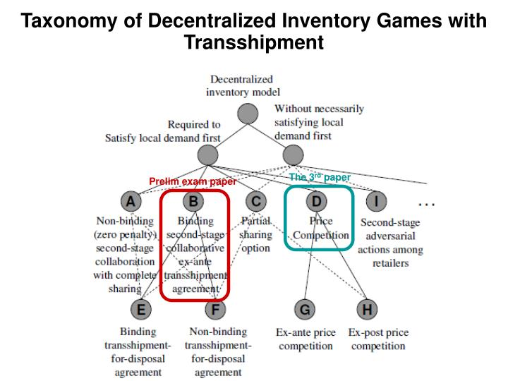 Taxonomy of Decentralized Inventory Games with Transshipment