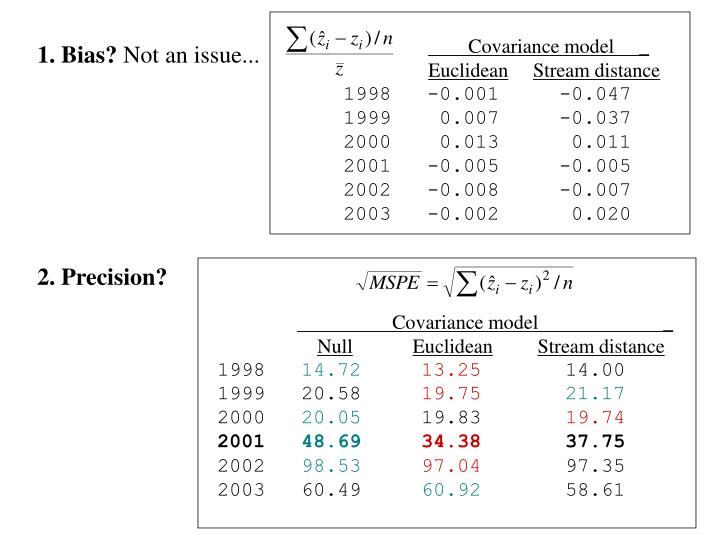 Covariance model     _