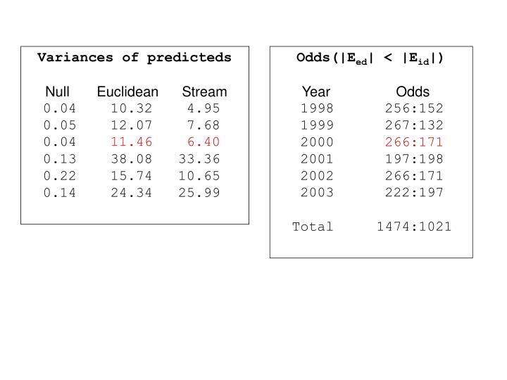 Variances of predicteds