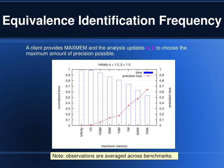Equivalence Identification Frequency