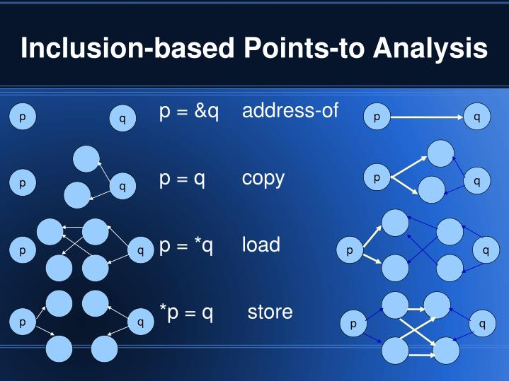 Inclusion-based Points-to Analysis