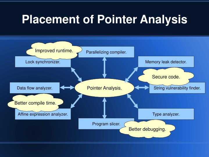 Placement of Pointer Analysis