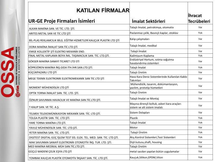 KATILAN FİRMALAR