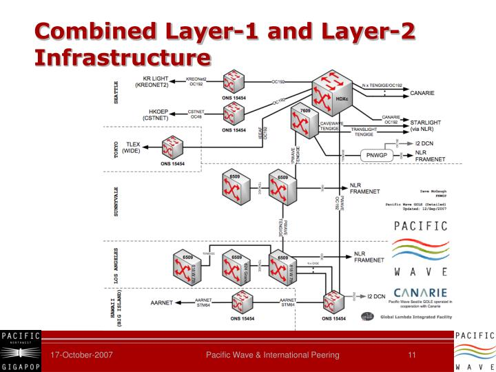 Combined Layer-1 and Layer-2 Infrastructure