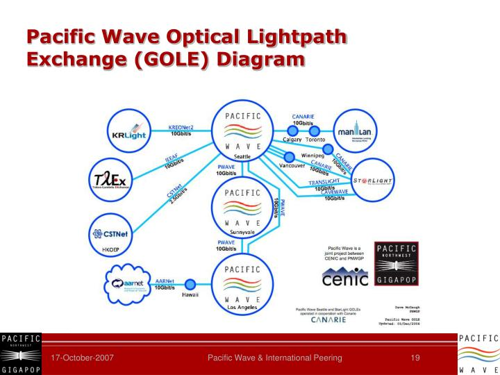 Pacific Wave Optical Lightpath