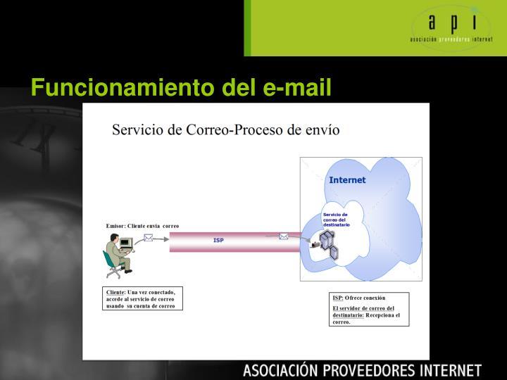 Funcionamiento del e-mail