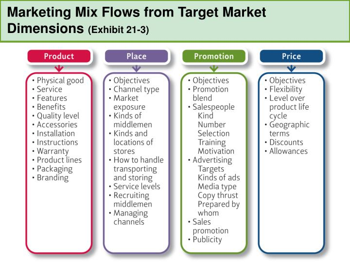 Marketing Mix Flows from Target Market