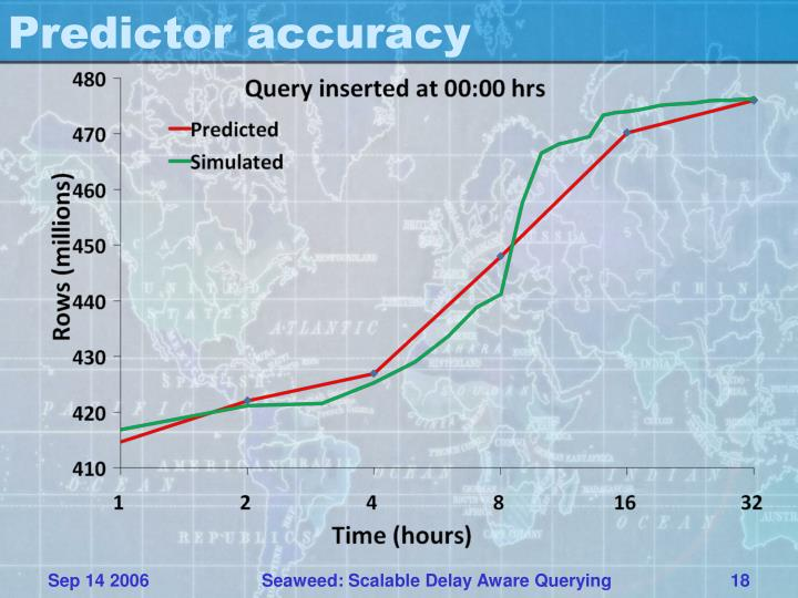Predictor accuracy