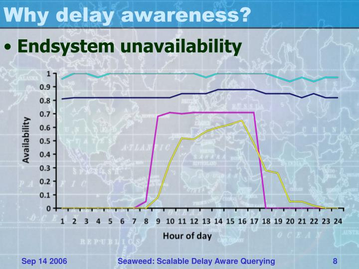 Why delay awareness?