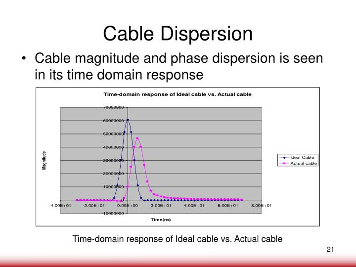 Cable Dispersion