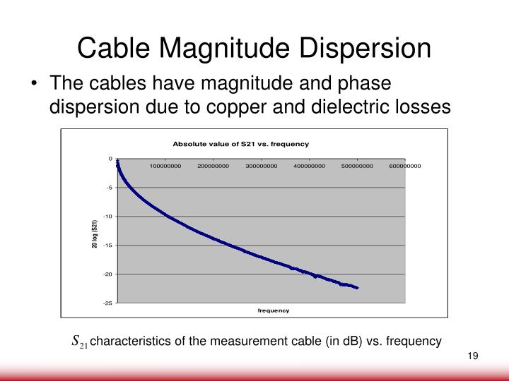Cable Magnitude Dispersion