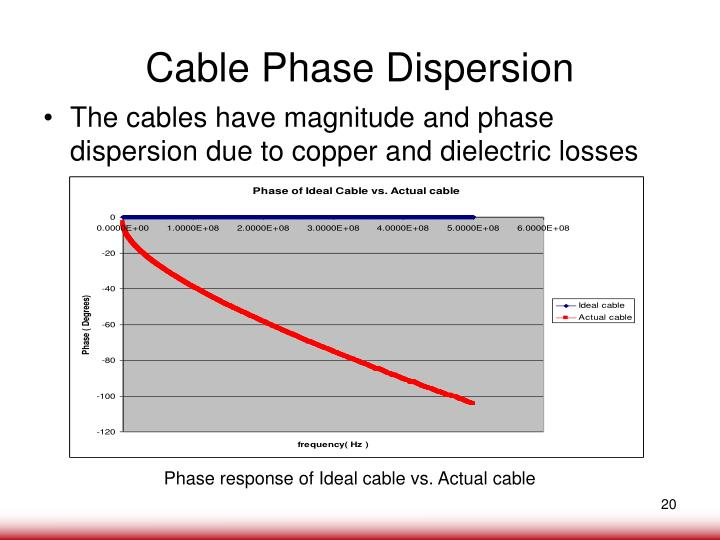Cable Phase Dispersion