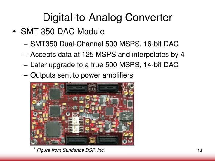 Digital-to-Analog Converter
