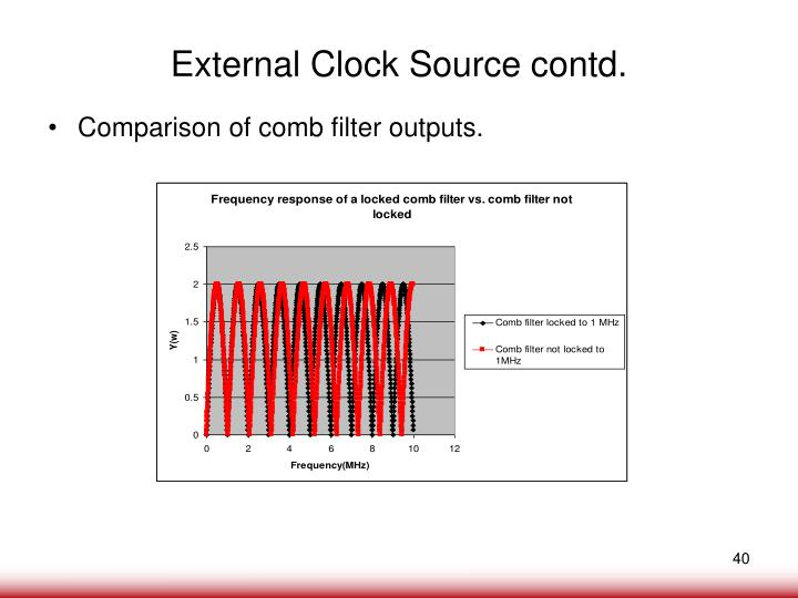 External Clock Source contd.