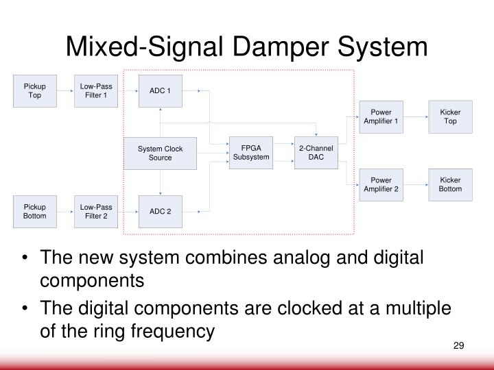 Mixed-Signal Damper System