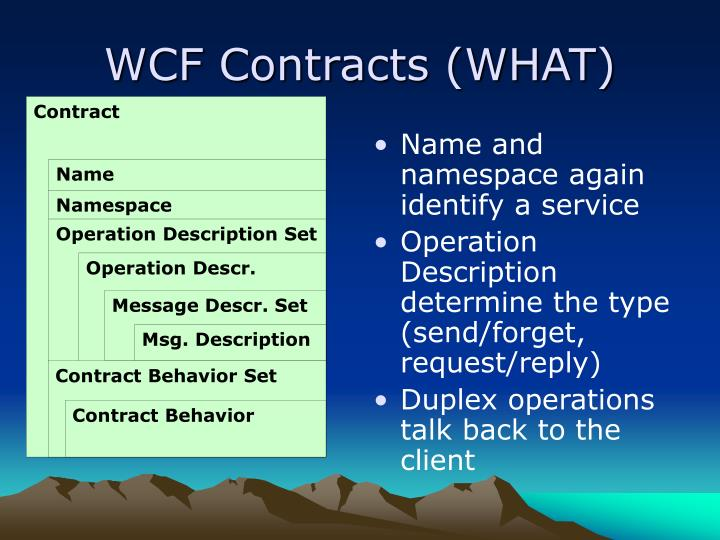 WCF Contracts (WHAT)