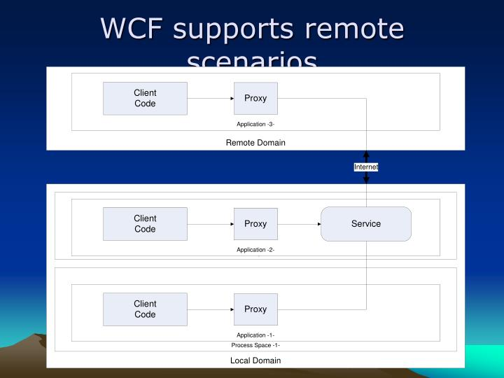 WCF supports remote scenarios