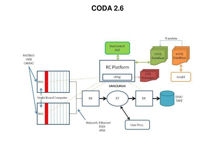 CODA 2.6