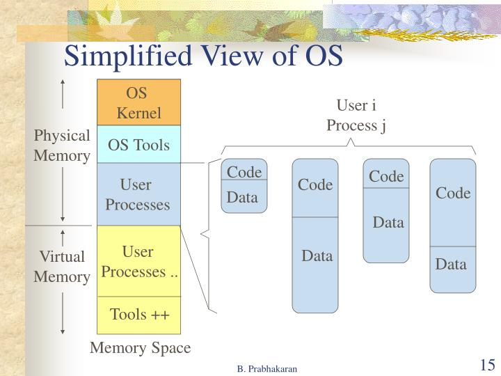 Simplified View of OS