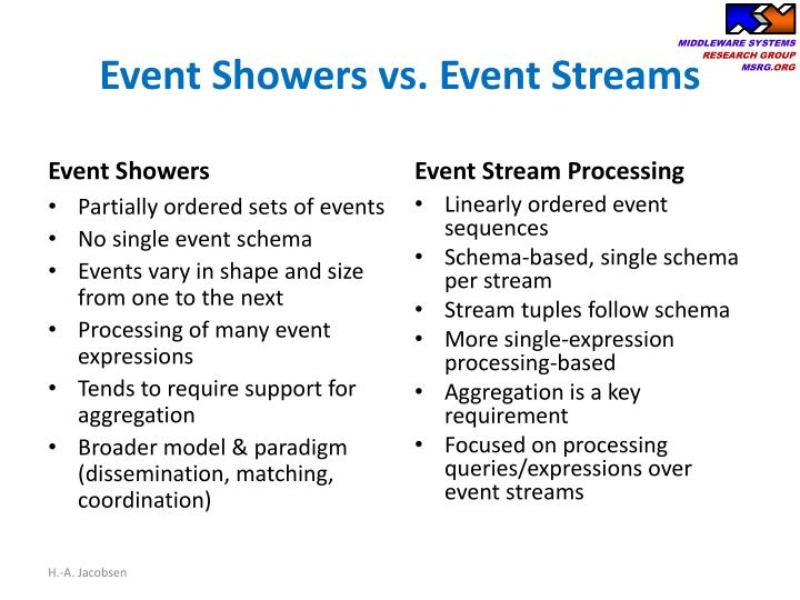 Event Showers vs. Event Streams