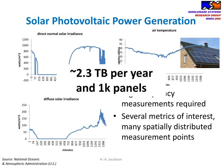 Solar Photovoltaic Power Generation