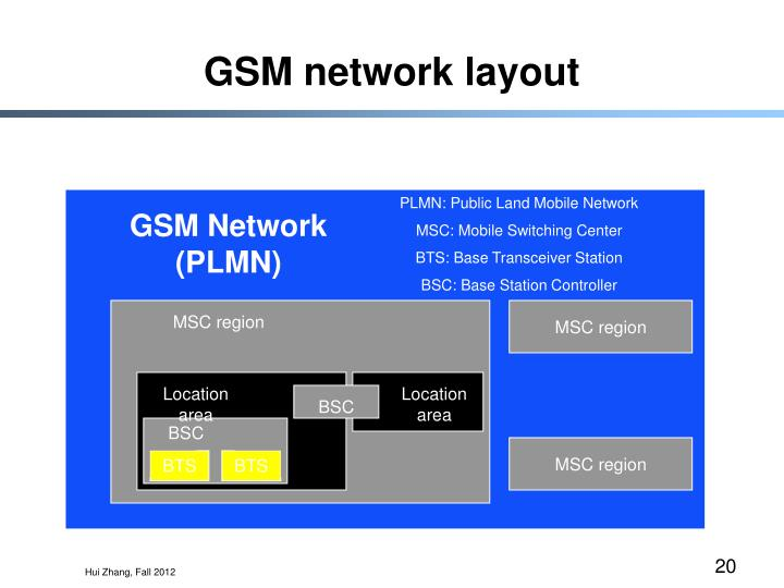 GSM network layout