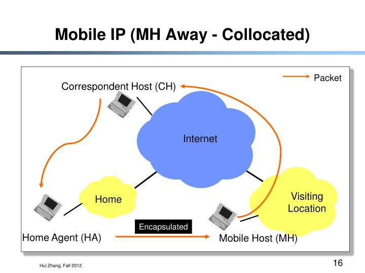 Mobile IP (MH Away - Collocated)