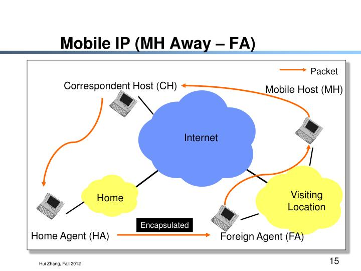 Mobile IP (MH Away – FA)