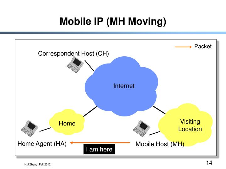 Mobile IP (MH Moving)