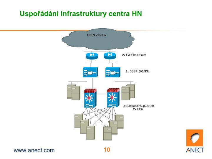 Uspořádání infrastruktury centra HN