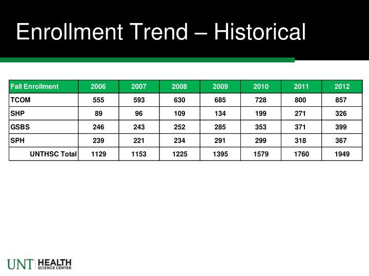 Enrollment Trend – Historical