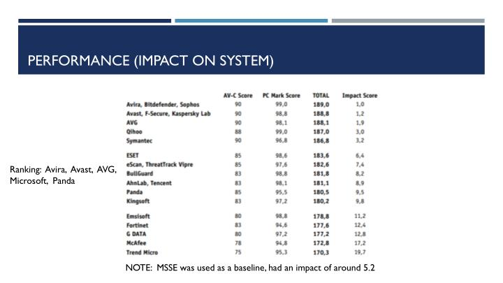 Performance (Impact on System)
