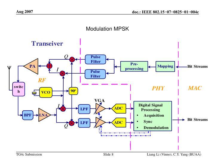 Modulation MPSK