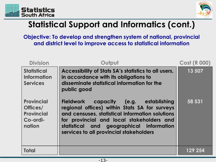 Statistical Support and Informatics (cont.)