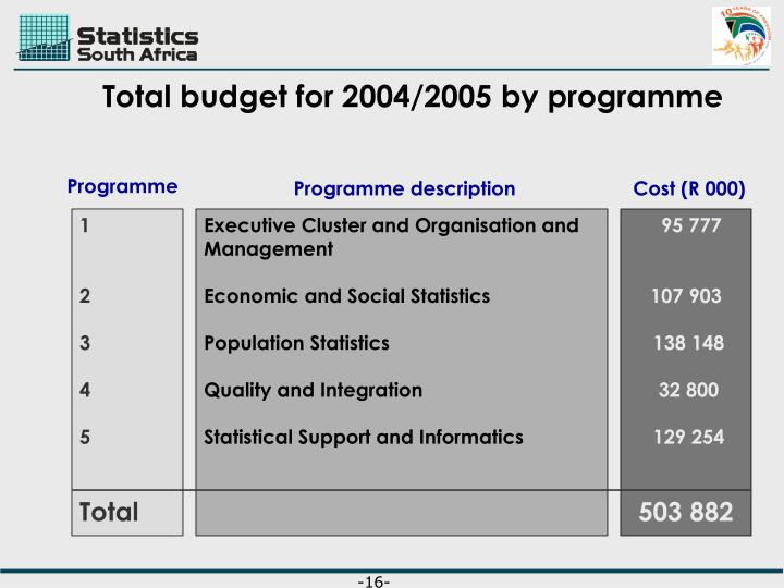 Total budget for 2004/2005 by programme
