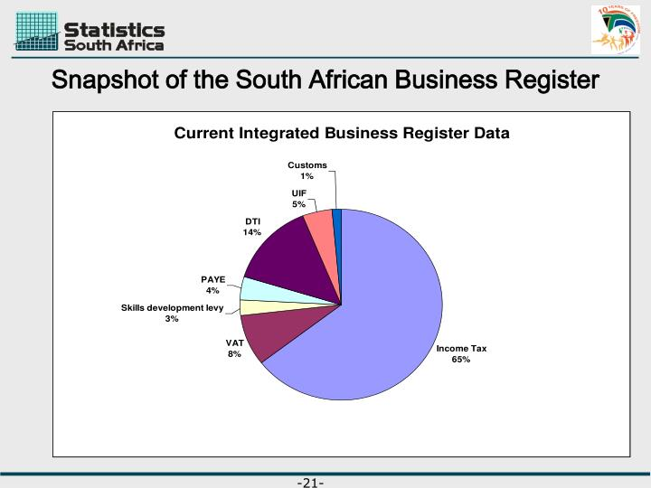 Snapshot of the South African Business Register